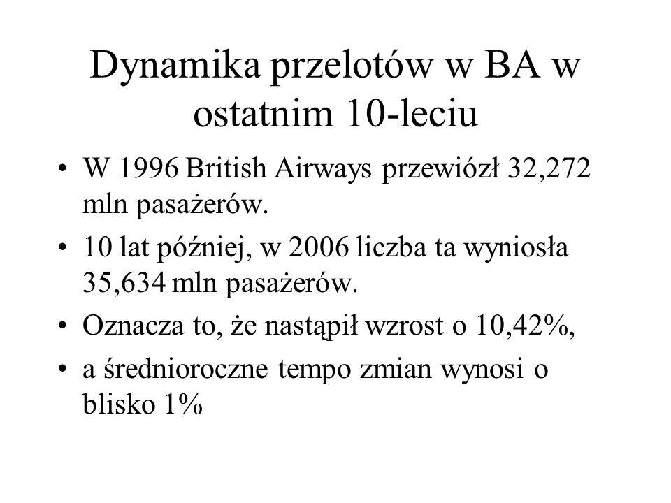 Dynamika przelotów w BA w ostatnim 10-leciu W 1996 British Airways przewiózł 32,272 mln pasażerów.