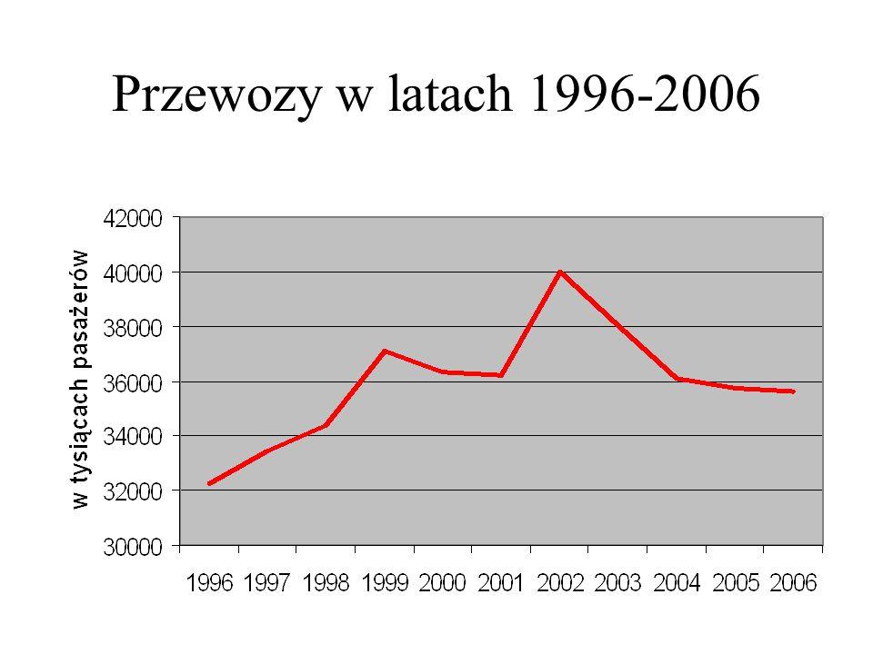 Przewozy w latach 1996-2006