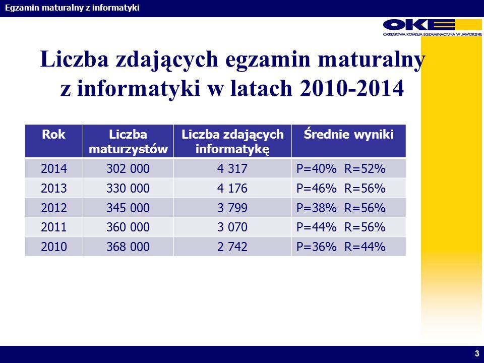 Egzamin maturalny z informatyki Liczba zdających egzamin maturalny z informatyki w latach 2010-2014 3 RokLiczba maturzystów Liczba zdających informaty