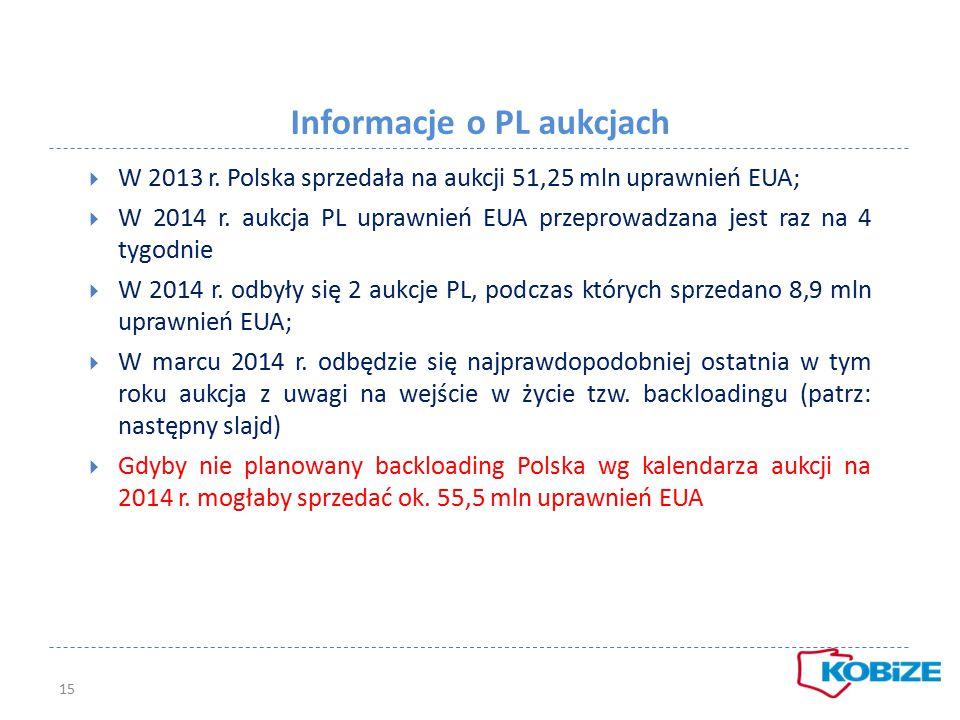 Informacje o PL aukcjach  W 2013 r. Polska sprzedała na aukcji 51,25 mln uprawnień EUA;  W 2014 r. aukcja PL uprawnień EUA przeprowadzana jest raz n