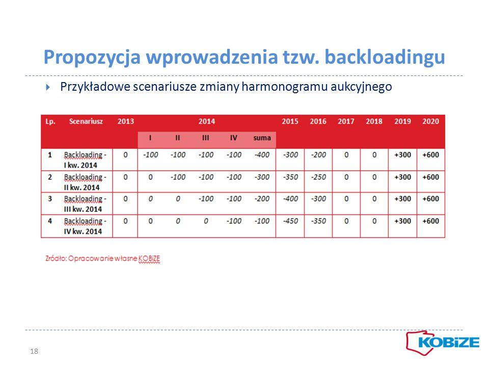 Propozycja wprowadzenia tzw. backloadingu  Przykładowe scenariusze zmiany harmonogramu aukcyjnego 18