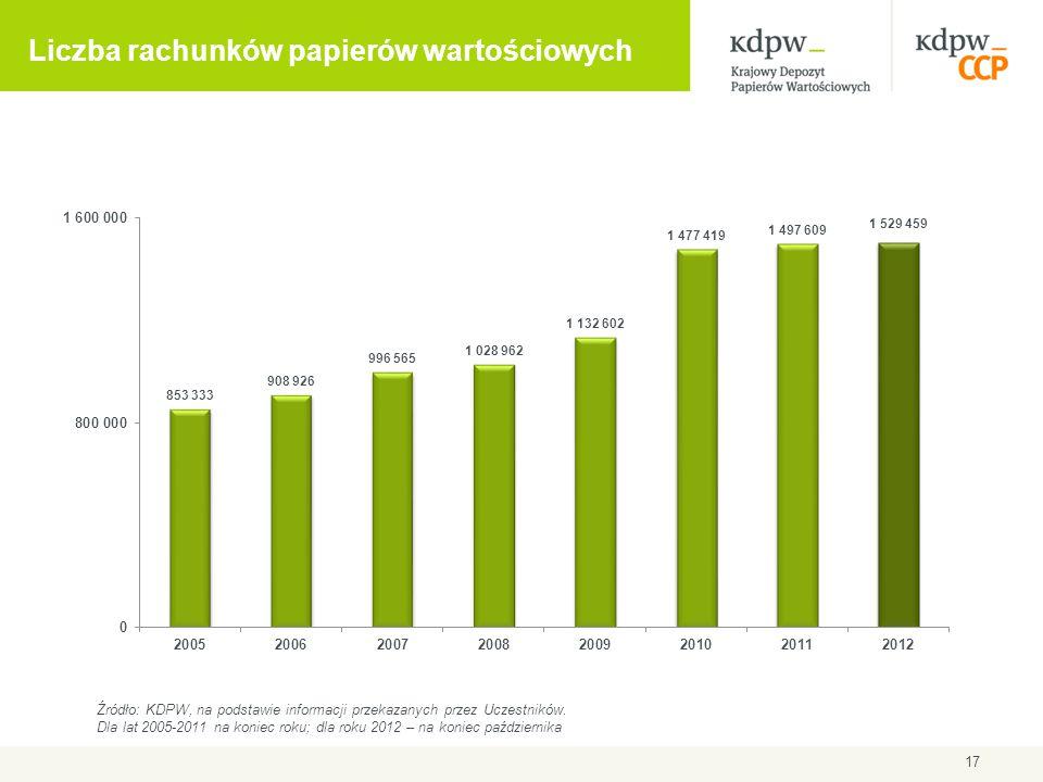 Liczba rachunków papierów wartościowych 17 Źródło: KDPW, na podstawie informacji przekazanych przez Uczestników. Dla lat 2005-2011 na koniec roku; dla