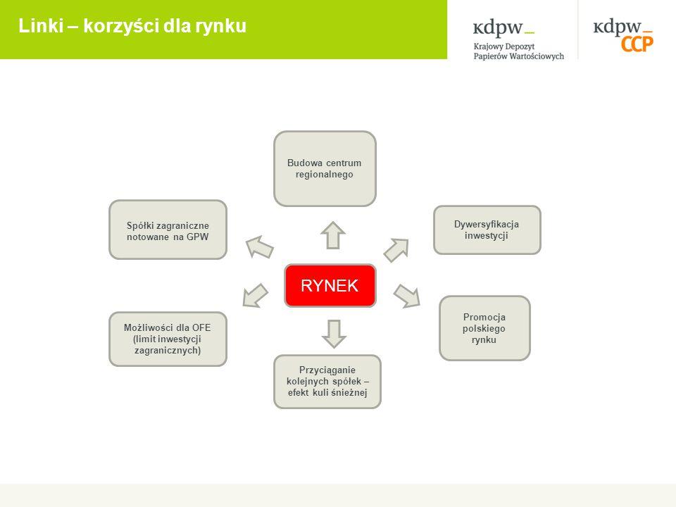 Linki – korzyści dla rynku Promocja polskiego rynku Budowa centrum regionalnego Dywersyfikacja inwestycji Spółki zagraniczne notowane na GPW Możliwośc