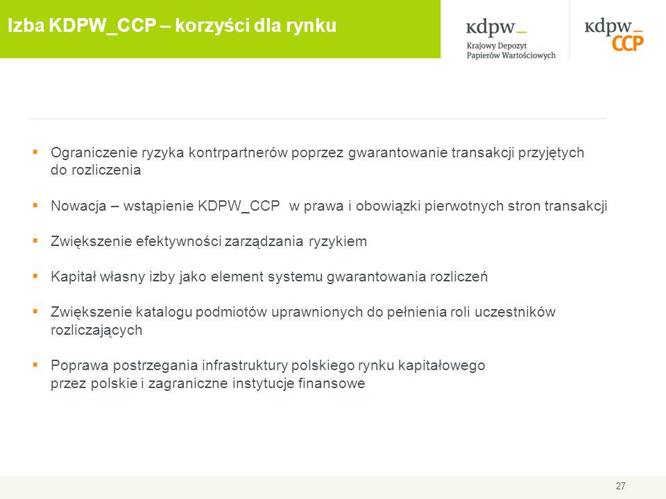 27 Izba KDPW_CCP – korzyści dla rynku  Ograniczenie ryzyka kontrpartnerów poprzez gwarantowanie transakcji przyjętych do rozliczenia  Nowacja – wstą