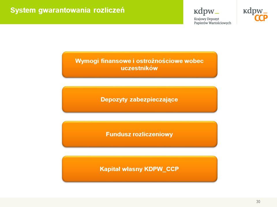30 Depozyty zabezpieczające Fundusz rozliczeniowy Kapitał własny KDPW_CCP Wymogi finansowe i ostrożnościowe wobec uczestników System gwarantowania roz