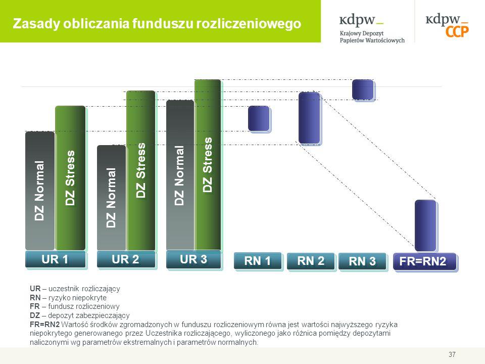 Zasady obliczania funduszu rozliczeniowego 37 DZ Stress DZ Normal UR 1 DZ Stress DZ Normal UR 2 DZ Stress DZ Normal UR 3 RN 1 RN 2 RN 3 FR=RN2 UR – uc