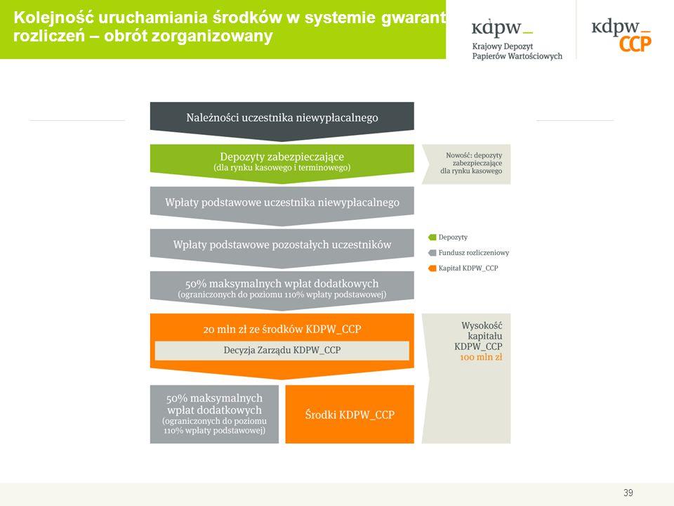 Kolejność uruchamiania środków w systemie gwarantowania rozliczeń – obrót zorganizowany 39