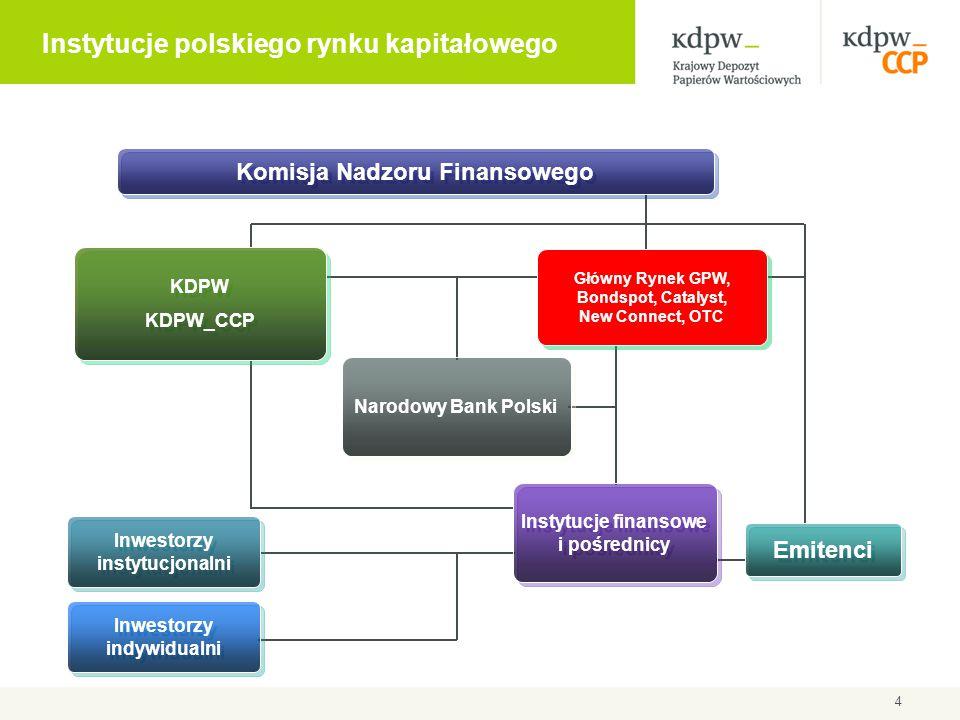 4 KDPW KDPW_CCP KDPW KDPW_CCP Komisja Nadzoru Finansowego Główny Rynek GPW, Bondspot, Catalyst, New Connect, OTC Instytucje finansowe i pośrednicy Emi
