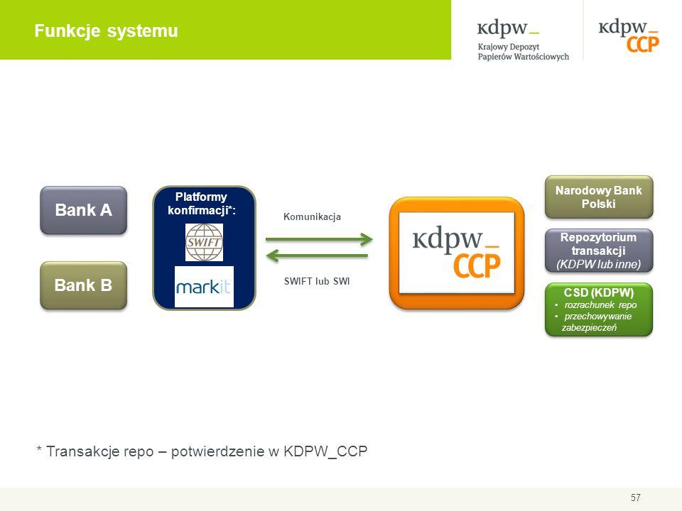 57 Funkcje systemu * Transakcje repo – potwierdzenie w KDPW_CCP Bank A Bank B Repozytorium transakcji (KDPW lub inne) Narodowy Bank Polski Platformy k