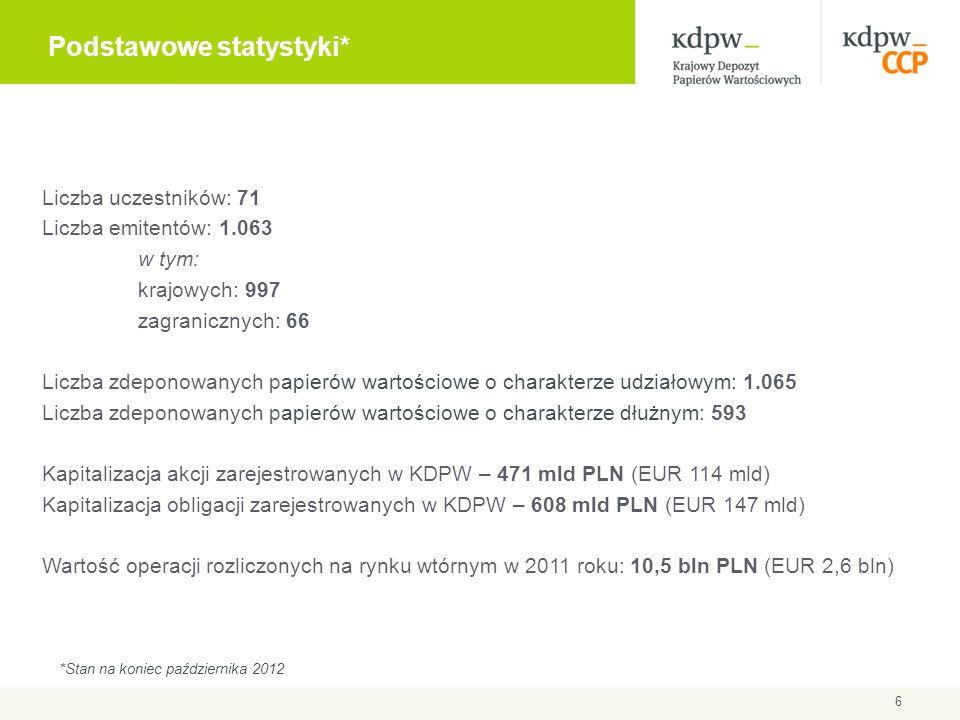 Liczba uczestników: 71 Liczba emitentów: 1.063 w tym: krajowych: 997 zagranicznych: 66 Liczba zdeponowanych papierów wartościowe o charakterze udziało