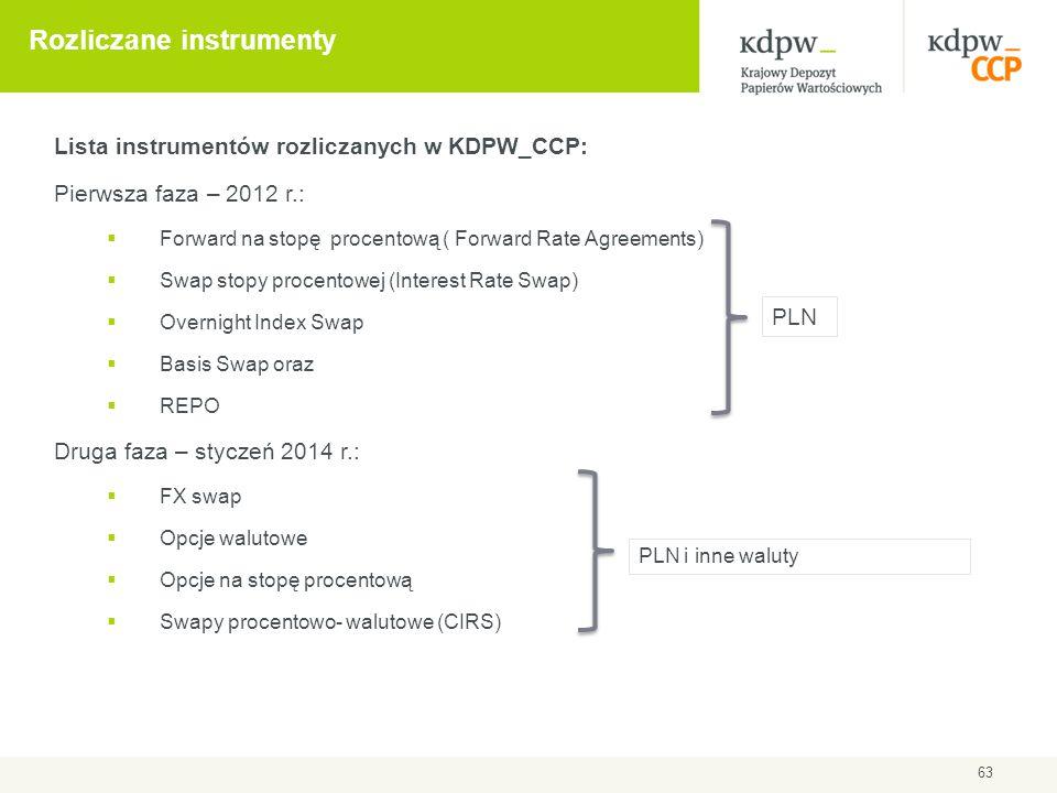 Lista instrumentów rozliczanych w KDPW_CCP: Pierwsza faza – 2012 r.:  Forward na stopę procentową ( Forward Rate Agreements)  Swap stopy procentowej