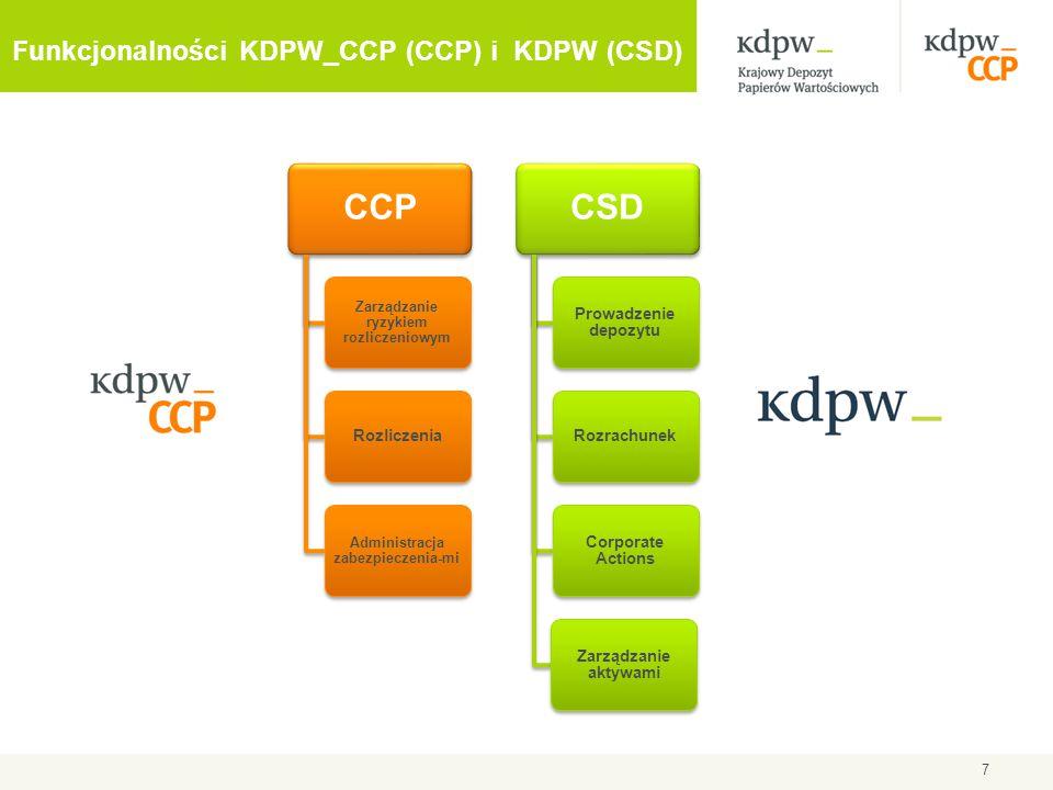 Funkcjonalności KDPW_CCP (CCP) i KDPW (CSD) CCP Zarządzanie ryzykiem rozliczeniowym Rozliczenia Administracja zabezpieczenia-mi CSD Prowadzenie depozy