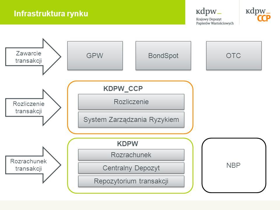 GPW BondSpot OTC Zawarcie transakcji Rozrachunek transakcji KDPW_CCP Rozrachunek Rozliczenie Centralny Depozyt System Zarządzania Ryzykiem NBP Rozlicz