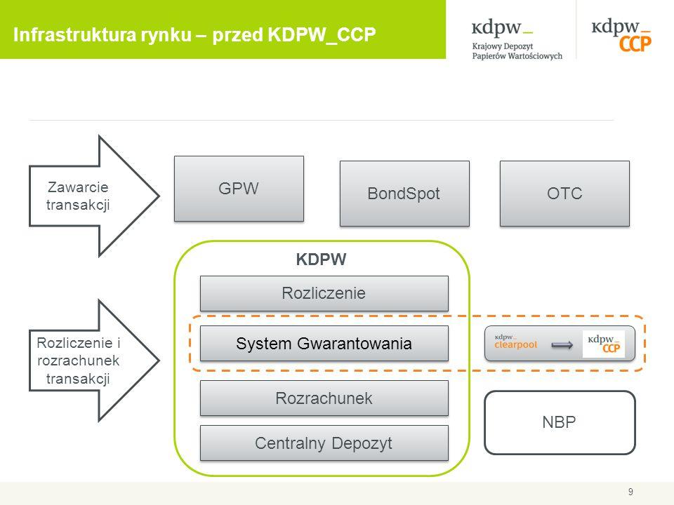 9 Infrastruktura rynku – przed KDPW_CCP GPW BondSpot OTC Zawarcie transakcji Rozliczenie i rozrachunek transakcji KDPW Rozrachunek Rozliczenie Central