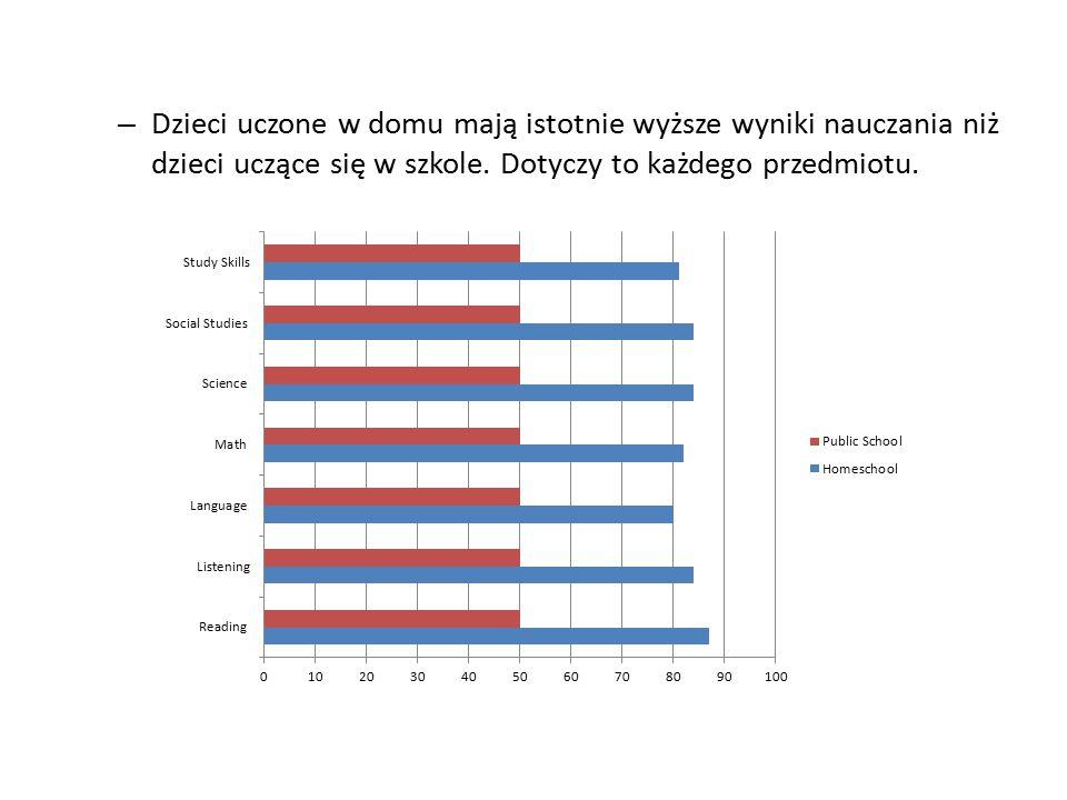 – Dzieci uczone w domu mają istotnie wyższe wyniki nauczania niż dzieci uczące się w szkole.
