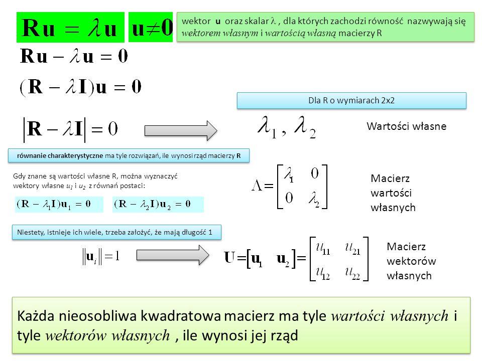 Wartości własne Macierz wartości własnych równanie charakterystyczne ma tyle rozwiązań, ile wynosi rząd macierzy R Gdy znane są wartości własne R, można wyznaczyć wektory własne u 1 i u 2 z równań postaci: Niestety, istnieje ich wiele, trzeba założyć, że mają długość 1 Macierz wektorów własnych wektor u oraz skalar, dla których zachodzi równość nazwywają się wektorem własnym i wartością własną macierzy R Dla R o wymiarach 2x2 Każda nieosobliwa kwadratowa macierz ma tyle wartości własnych i tyle wektorów własnych, ile wynosi jej rząd