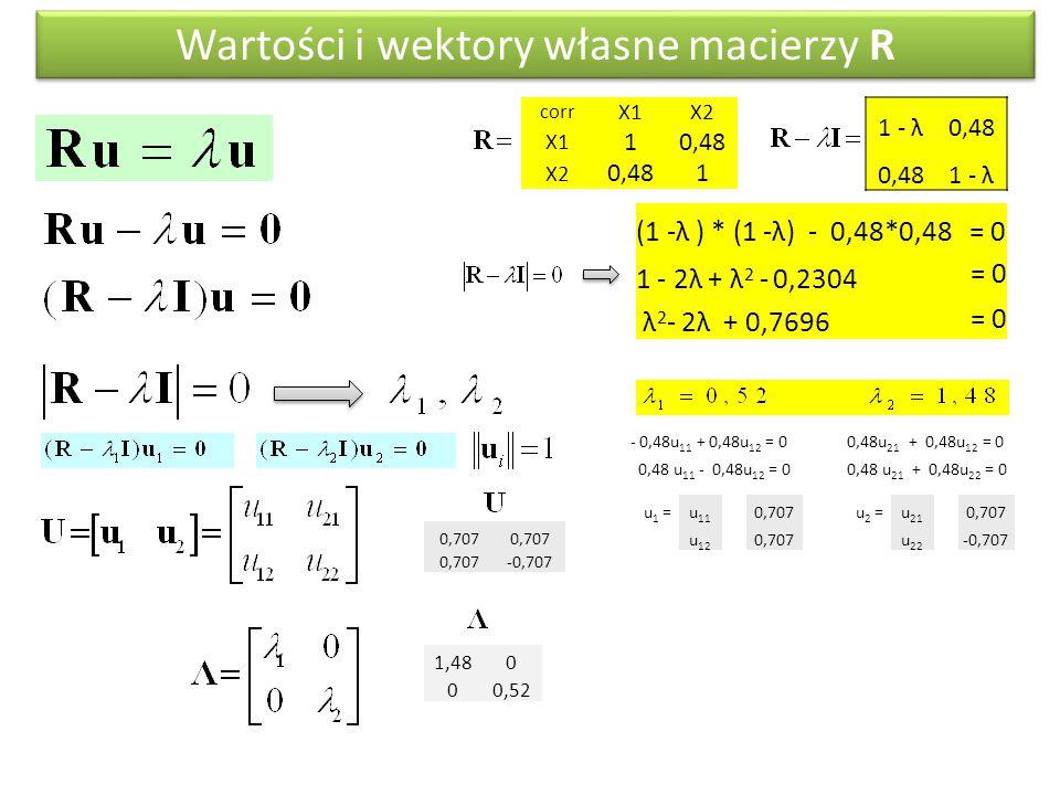 Wartości i wektory własne macierzy R corr X1X2 X1 10,48 X2 0,481 1 - λ0,48 1 - λ (1 -λ ) * (1 -λ) - 0,48*0,48 = 0 1 - 2λ + λ 2 - 0,2304 = 0 λ 2 - 2λ + 0,7696 = 0 - 0,48u 11 + 0,48u 12 = 0 0,48 u 11 - 0,48u 12 = 0 0,48u 21 + 0,48u 12 = 0 0,48 u 21 + 0,48u 22 = 0 u 1 =u 11 0,707 u 12 0,707 u 2 =u 21 0,707 u 22 -0,707 1,480 00,52 0,707 -0,707
