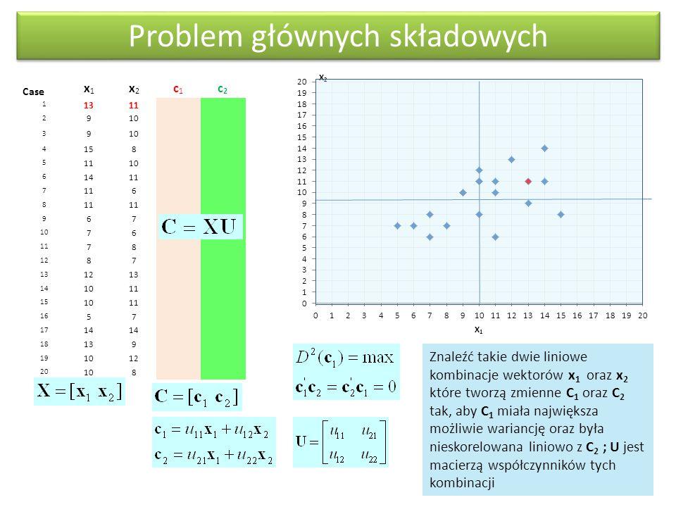 Problem głównych składowych Case x1x1 x2x2 c1c1 c2c2 1 1311 2 910 3 9 4 158 5 1110 6 1411 7 6 8 9 67 10 76 11 78 12 87 13 1213 14 1011 15 1011 16 57 17 14 18 139 19 1012 20 108 Znaleźć takie dwie liniowe kombinacje wektorów x 1 oraz x 2 które tworzą zmienne C 1 oraz C 2 tak, aby C 1 miała największa możliwie wariancję oraz była nieskorelowana liniowo z C 2 ; U jest macierzą współczynników tych kombinacji