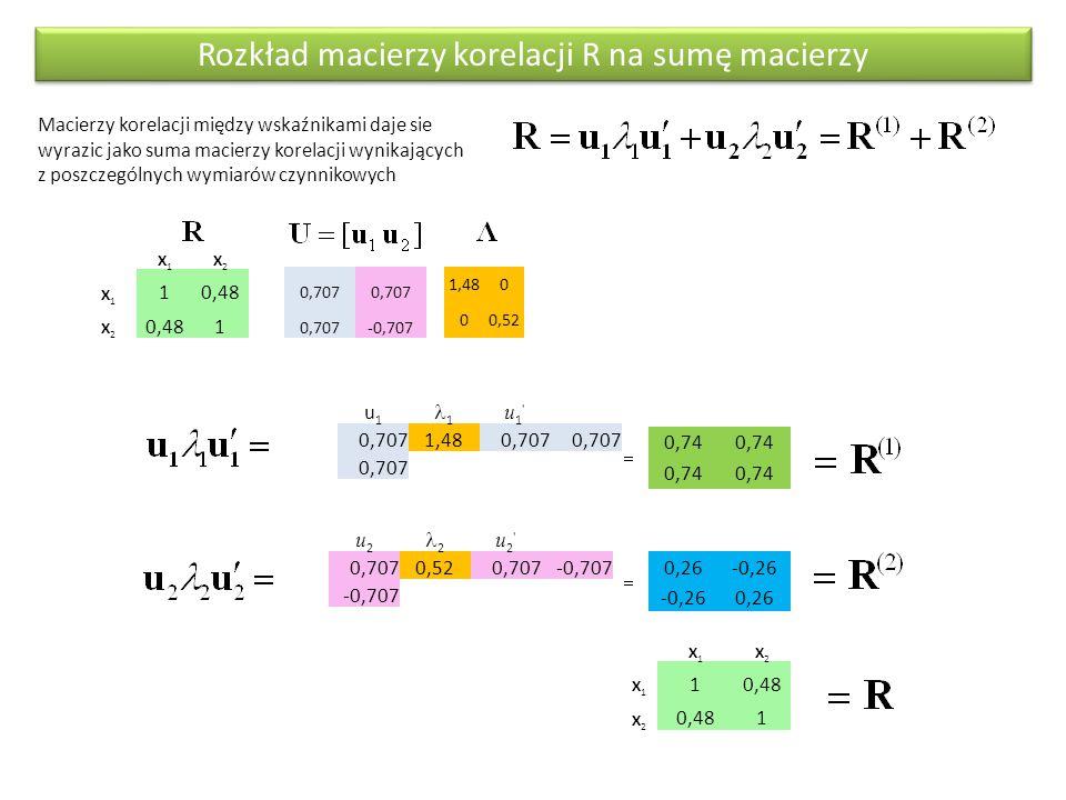 Rozkład macierzy korelacji R na sumę macierzy Macierzy korelacji między wskaźnikami daje sie wyrazic jako suma macierzy korelacji wynikających z poszczególnych wymiarów czynnikowych X1X1 X2X2 X1X1 10,48 X2X2 1 0,707 -0,707 1,480 00,52 u1u1 1 u1 u1 0,7071,480,707 0,74 u2u2 2 u2 u2 0,7070,520,707-0,707 0,26-0,26 0,26 X1X1 X2X2 X1X1 10,48 X2X2 1