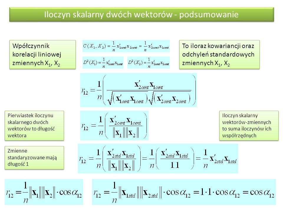 Iloczyn skalarny dwóch wektorów - podsumowanie Wpółczynnik korelacji liniowej zmiennych X 1, X 2 Iloczyn skalarny wektorów-zmiennych to suma iloczynów ich współrzędnych To iloraz kowariancji oraz odchyleń standardowych zmiennych X 1, X 2 Pierwiastek iloczynu skalarnego dwóch wektorów to długość wektora Zmienne standaryzowane mają długość 1
