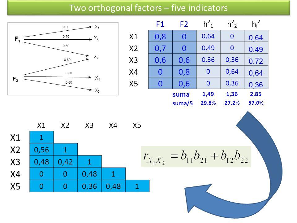 F1F1 F2F2 X1X1 X2X2 X3X3 0,80 0,70 0,80 X4X4 0,60 X5X5 F1F2 h21h21 h22h22 hi2hi2 X1 0,80 0,640 X2 0,70 0,490 X3 0,6 0,36 0,72 X4 00,8 00,64 X5 00,6 00,36 suma 1,491,362,85 suma/5 29,8%27,2%57,0% X1X2X3X4X5 X1 1 X2 0,561 X3 0,480,421 X4 000,481 X5 000,360,481 Two orthogonal factors – five indicators