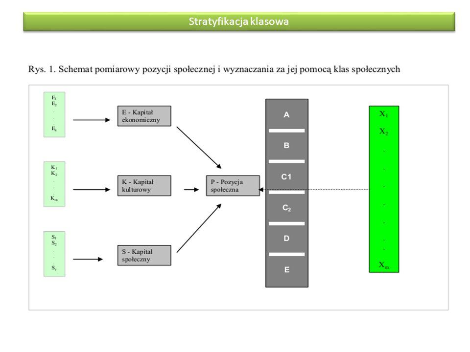 Stratyfikacja klasowa