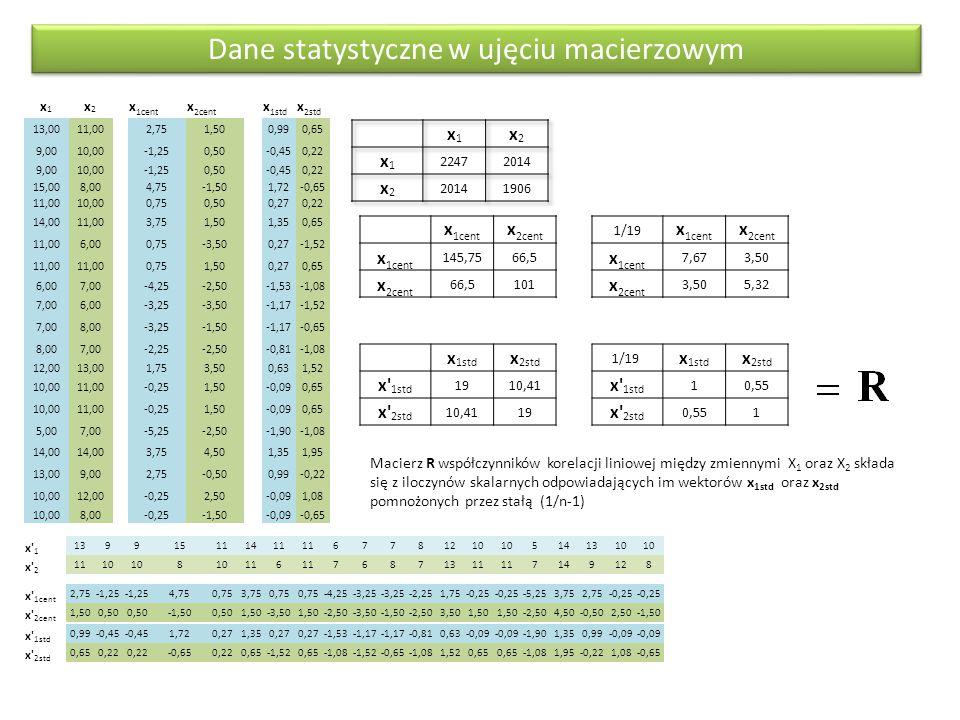 Dane statystyczne w ujęciu macierzowym x1x1 x2x2 x 1cent x 2cent x 1std x 2std 13,0011,002,751,500,990,65 9,0010,00-1,250,50-0,450,22 9,0010,00-1,250,50-0,450,22 15,008,004,75-1,501,72-0,65 11,0010,000,750,500,270,22 14,0011,003,751,501,350,65 11,006,000,75-3,500,27-1,52 11,00 0,751,500,270,65 6,007,00-4,25-2,50-1,53-1,08 7,006,00-3,25-3,50-1,17-1,52 7,008,00-3,25-1,50-1,17-0,65 8,007,00-2,25-2,50-0,81-1,08 12,0013,001,753,500,631,52 10,0011,00-0,251,50-0,090,65 10,0011,00-0,251,50-0,090,65 5,007,00-5,25-2,50-1,90-1,08 14,00 3,754,501,351,95 13,009,002,75-0,500,99-0,22 10,0012,00-0,252,50-0,091,08 10,008,00-0,25-1,50-0,09-0,65 x 1 139915111411 67781210 5141310 x 2 1110 8 116 76871311 7149128 x 1cent 2,75-1,25 4,750,753,750,75 -4,25-3,25 -2,251,75-0,25 -5,253,752,75-0,25 x 2cent 1,500,50 -1,500,501,50-3,501,50-2,50-3,50-1,50-2,503,501,50 -2,504,50-0,502,50-1,50 x 1std 0,99-0,45 1,720,271,350,27 -1,53-1,17 -0,810,63-0,09 -1,901,350,99-0,09 x 2std 0,650,22 -0,650,220,65-1,520,65-1,08-1,52-0,65-1,081,520,65 -1,081,95-0,221,08-0,65 x 1cent x 2cent x 1cent 145,7566,5 x 2cent 66,5101 1/19 x 1cent x 2cent x 1cent 7,673,50 x 2cent 3,505,32 x 1std x 2std x 1std 1910,41 x 2std 10,4119 1/19 x 1std x 2std x 1std 10,55 x 2std 0,551 Macierz R współczynników korelacji liniowej między zmiennymi X 1 oraz X 2 składa się z iloczynów skalarnych odpowiadających im wektorów x 1std oraz x 2std pomnożonych przez stałą (1/n-1)