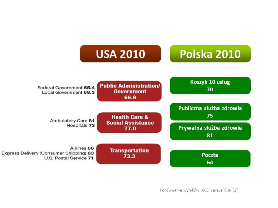 Porównanie wyników ACSI versus MJR (2) Poczta 64 Prywatna służba zdrowia 81 Publiczna służba zdrowia 75 Koszyk 10 usług 70 Polska 2010USA 2010
