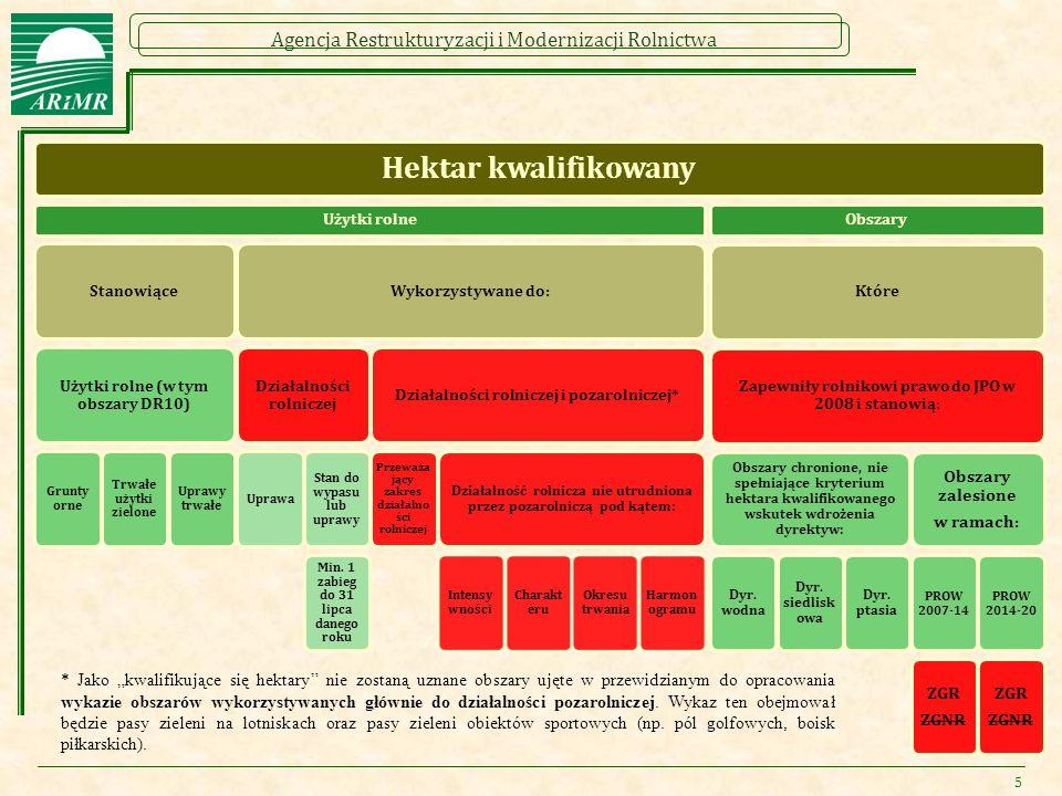 Agencja Restrukturyzacji i Modernizacji Rolnictwa 5 Hektar kwalifikowany Użytki rolne Stanowiące Użytki rolne (w tym obszary DR10) Grunty orne Trwałe użytki zielone Uprawy trwałe Wykorzystywane do: Działalności rolniczej Uprawa Stan do wypasu lub uprawy Min.