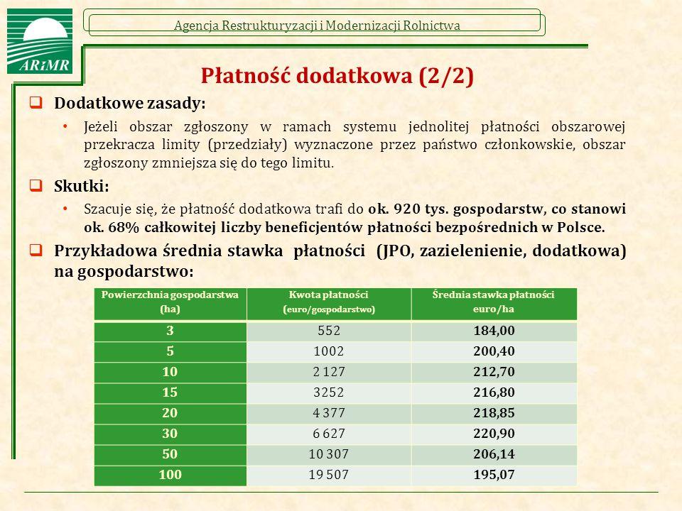 Agencja Restrukturyzacji i Modernizacji Rolnictwa Płatność dodatkowa (2/2)  Dodatkowe zasady: Jeżeli obszar zgłoszony w ramach systemu jednolitej płatności obszarowej przekracza limity (przedziały) wyznaczone przez państwo członkowskie, obszar zgłoszony zmniejsza się do tego limitu.