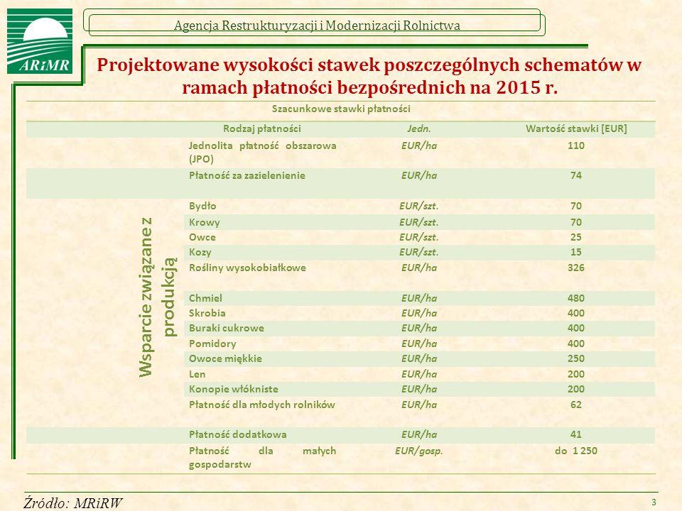 Agencja Restrukturyzacji i Modernizacji Rolnictwa Jednolita Płatność Obszarowa - szacowana stawka -  Szacowana stawka jednolitej płatności obszarowej (JPO) w 2015 r.: 110 EUR/ha 5