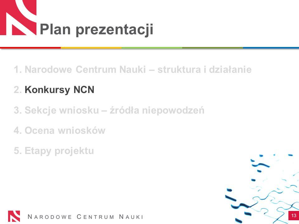 Plan prezentacji 13 1. Narodowe Centrum Nauki – struktura i działanie 2. Konkursy NCN 3. Sekcje wniosku – źródła niepowodzeń 4. Ocena wniosków 5. Etap