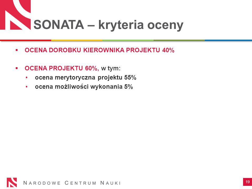 SONATA – kryteria oceny 19  OCENA DOROBKU KIEROWNIKA PROJEKTU 40%  OCENA PROJEKTU 60%, w tym: ocena merytoryczna projektu 55% ocena możliwości wykon
