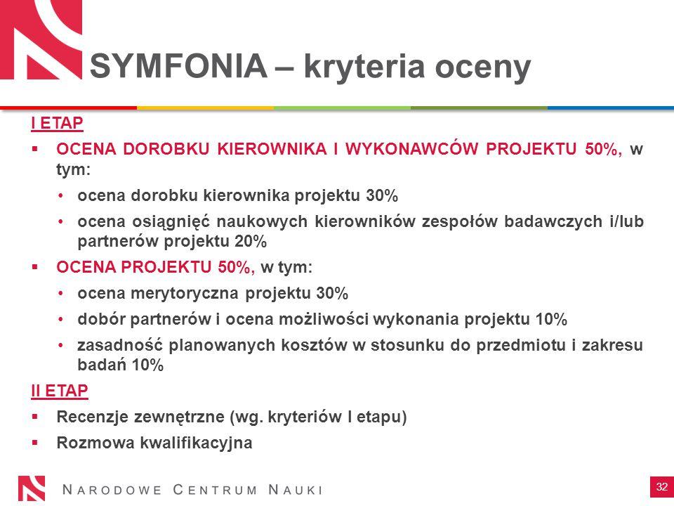 SYMFONIA – kryteria oceny 32 I ETAP  OCENA DOROBKU KIEROWNIKA I WYKONAWCÓW PROJEKTU 50%, w tym: ocena dorobku kierownika projektu 30% ocena osiągnięć