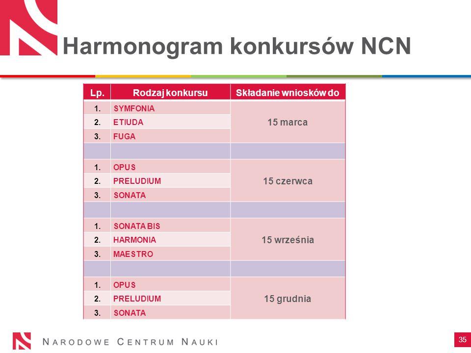 35 Harmonogram konkursów NCN Lp.Rodzaj konkursuSkładanie wniosków do 1.SYMFONIA 15 marca 2.ETIUDA 3.FUGA 1.OPUS 15 czerwca 2.PRELUDIUM 3.SONATA 1.SONA