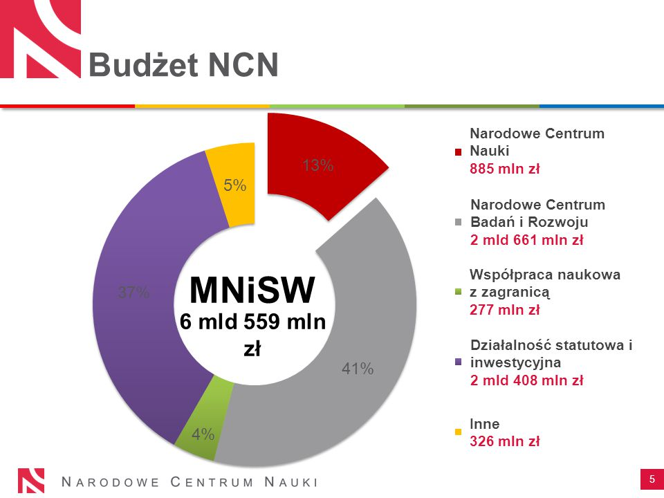 Budżet NCN 5 MNiSW Inne 326 mln zł Narodowe Centrum Nauki 885 mln zł Narodowe Centrum Badań i Rozwoju 2 mld 661 mln zł Współpraca naukowa z zagranicą