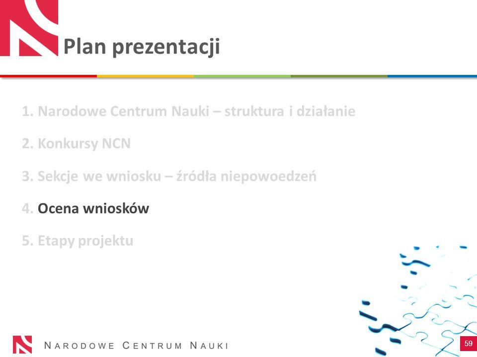 Plan prezentacji 59 1. Narodowe Centrum Nauki – struktura i działanie 2. Konkursy NCN 3. Sekcje we wniosku – źródła niepowoedzeń 4. Ocena wniosków 5.