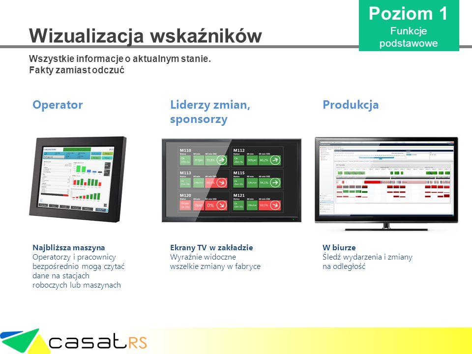 Wizualizacja wskaźników Wszystkie informacje o aktualnym stanie. Fakty zamiast odczuć Poziom 1 Funkcje podstawowe Najbliższa maszyna Operatorzy i prac