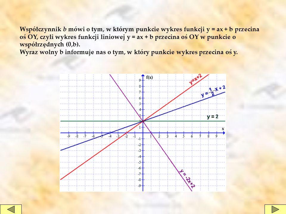 Współczynnik b mówi o tym, w którym punkcie wykres funkcji y = ax + b przecina oś OY, czyli wykres funkcji liniowej y = ax + b przecina oś OY w punkcie o współrzędnych (0,b).