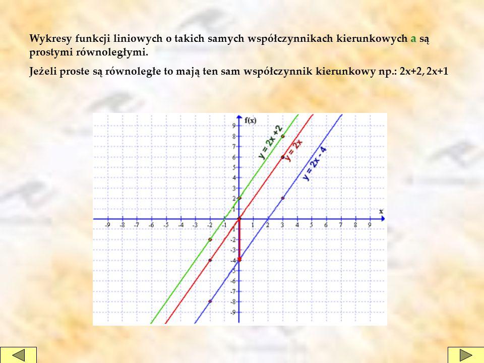 a Wykresy funkcji liniowych o takich samych współczynnikach kierunkowych a są prostymi równoległymi. Jeżeli proste są równoległe to mają ten sam współ