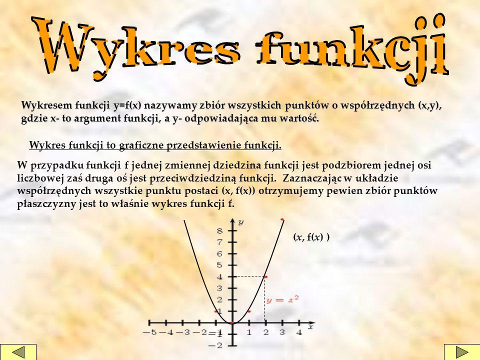 Wykresem funkcji y=f(x) nazywamy zbiór wszystkich punktów o współrzędnych (x,y), gdzie x- to argument funkcji, a y- odpowiadająca mu wartość. Wykres f