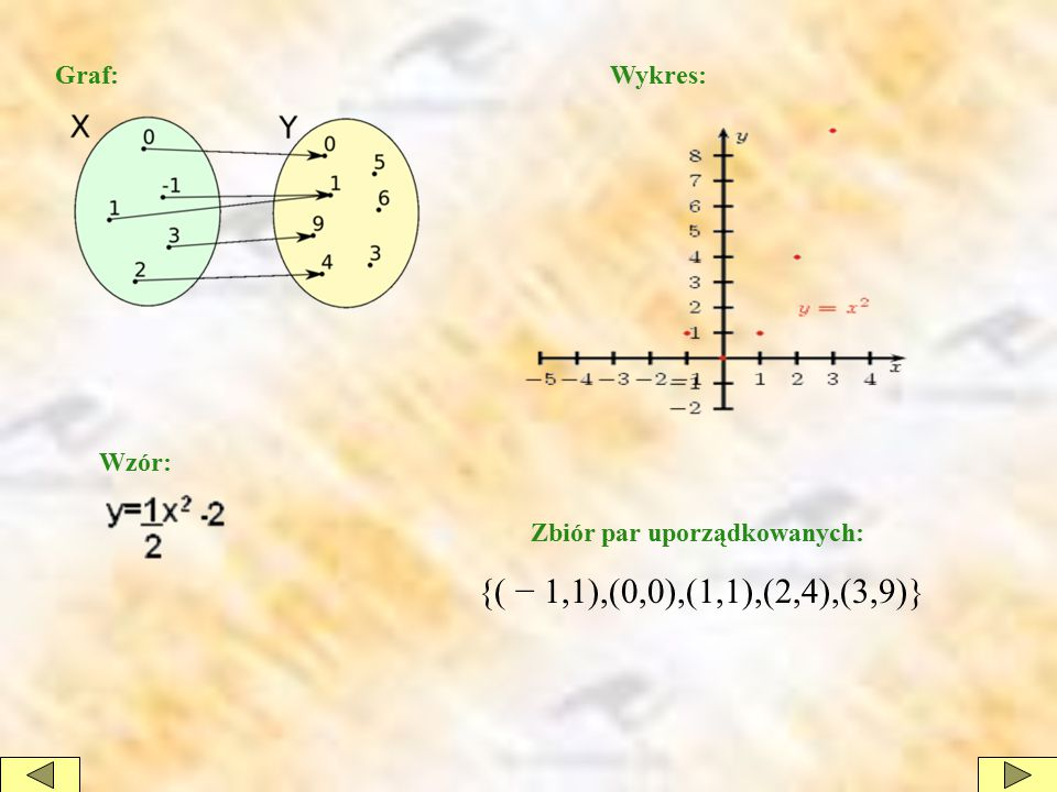 Graf:Wykres: Wzór: Zbiór par uporządkowanych: {( − 1,1),(0,0),(1,1),(2,4),(3,9)}