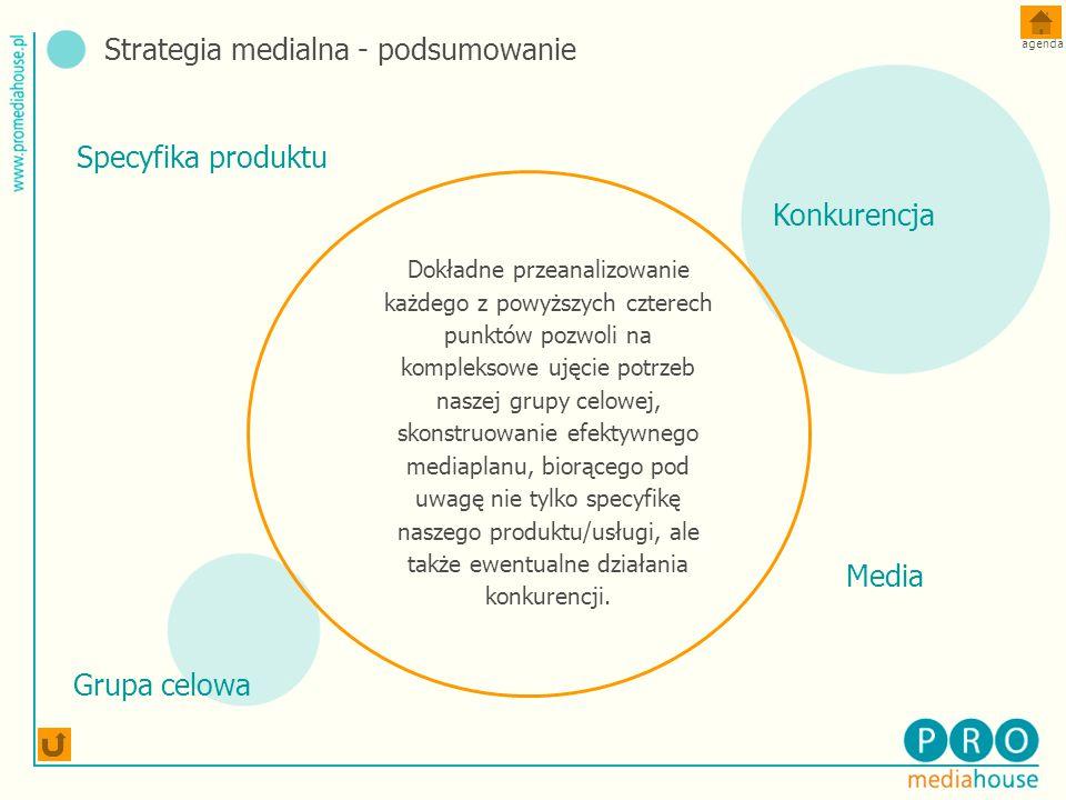 Dokładne przeanalizowanie każdego z powyższych czterech punktów pozwoli na kompleksowe ujęcie potrzeb naszej grupy celowej, skonstruowanie efektywnego mediaplanu, biorącego pod uwagę nie tylko specyfikę naszego produktu/usługi, ale także ewentualne działania konkurencji.