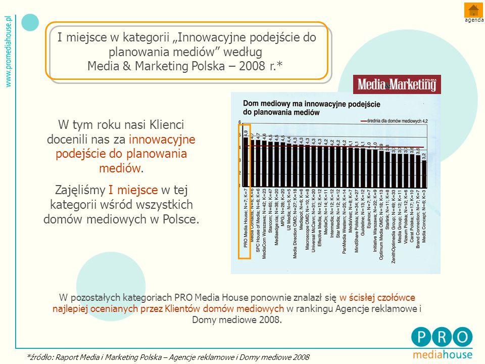 *źródło: Raport Media i Marketing Polska – Agencje reklamowe i Domy mediowe 2008 W tym roku nasi Klienci docenili nas za innowacyjne podejście do planowania mediów.