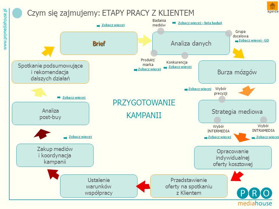 Czym się zajmujemy: ETAPY PRACY Z KLIENTEM agenda Zakup mediów i koordynacja kampanii Ustalenie warunków współpracy Opracowanie indywidualnej oferty kosztowej Strategia mediowa Burza mózgów Analiza danychBrief Analiza post-buy Spotkanie podsumowujące i rekomendacja dalszych działań Przedstawienie oferty na spotkaniu z Klientem Produkt/ marka Konkurencja Wybór precyzji Wybór INTERMEDIA Zobacz więcej Badania mediów Grupa docelowa Wybór INTRAMEDIA Zobacz więcej Zobacz więcej – lista badań Zobacz więcej - GD Zobacz więcej PRZYGOTOWANIE KAMPANII