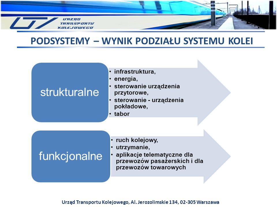Urząd Transportu Kolejowego, Al. Jerozolimskie 134, 02-305 Warszawa PODSYSTEMY – WYNIK PODZIAŁU SYSTEMU KOLEI infrastruktura, energia, sterowanie urzą