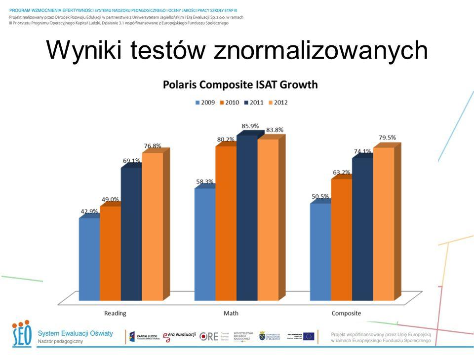 Wyniki testów znormalizowanych