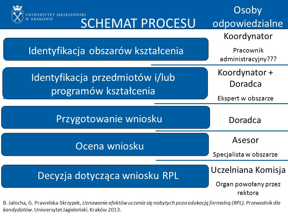 SCHEMAT PROCESU Identyfikacja obszarów kształcenia Identyfikacja przedmiotów i/lub programów kształcenia Przygotowanie wniosku Ocena wniosku Decyzja d