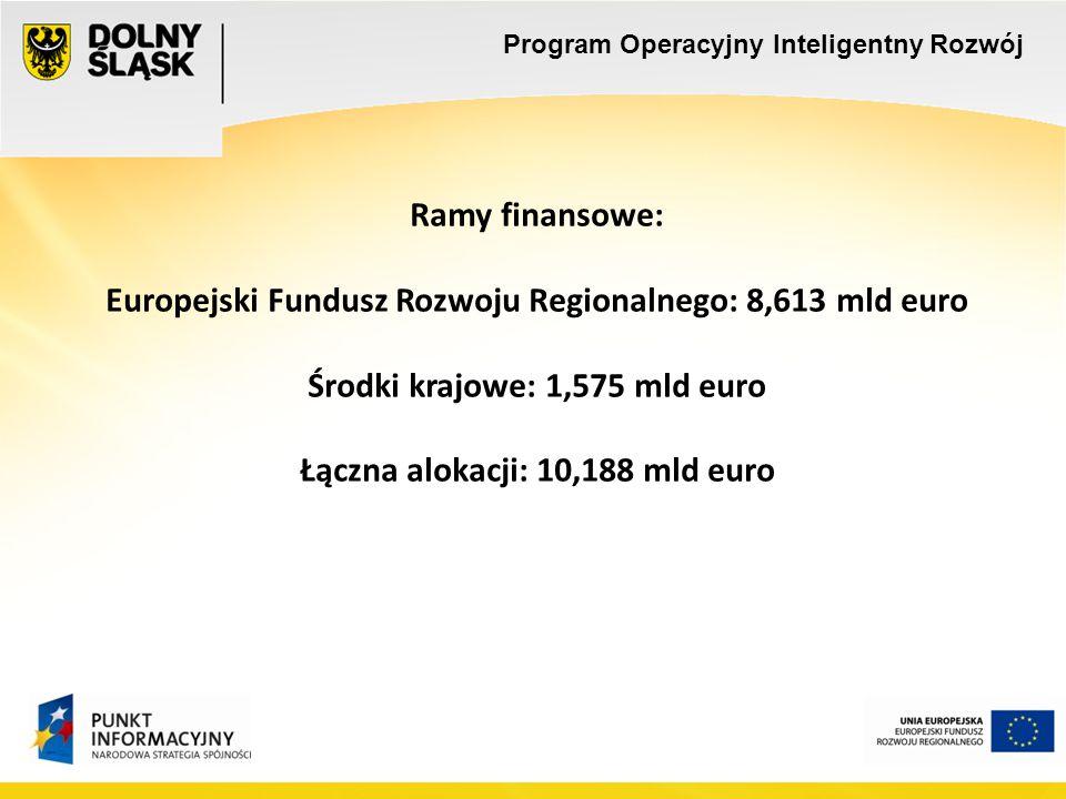 Ramy finansowe: Europejski Fundusz Rozwoju Regionalnego: 8,613 mld euro Środki krajowe: 1,575 mld euro Łączna alokacji: 10,188 mld euro Program Operacyjny Inteligentny Rozwój