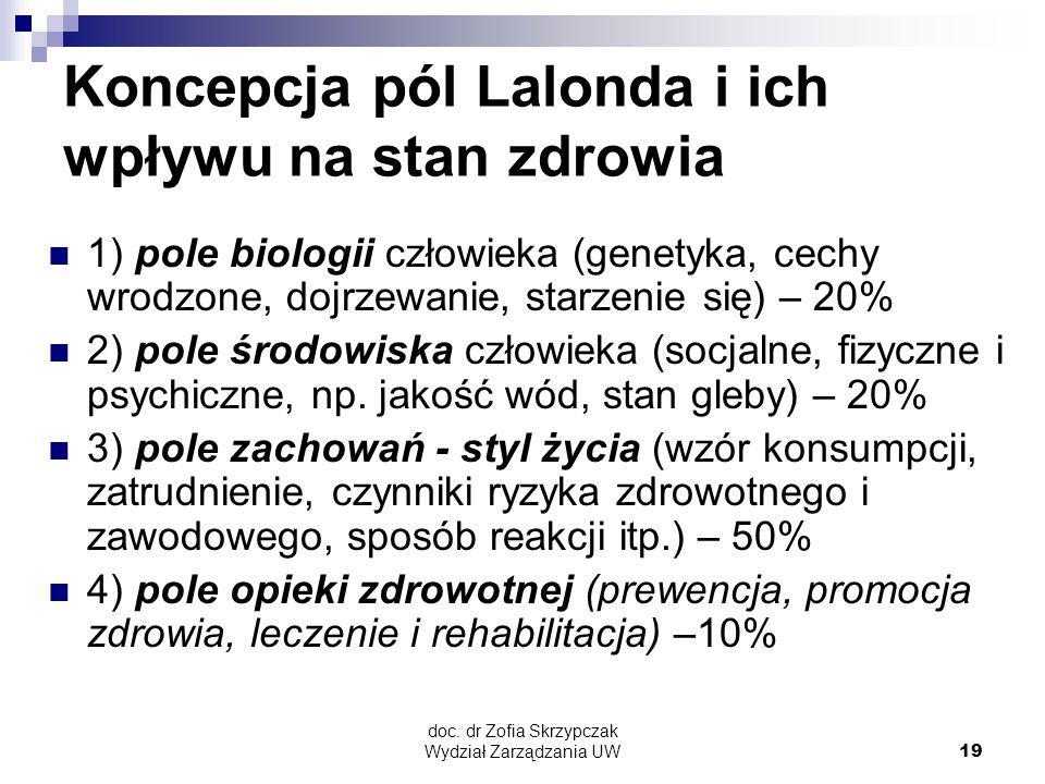 doc. dr Zofia Skrzypczak Wydział Zarządzania UW19 Koncepcja pól Lalonda i ich wpływu na stan zdrowia 1) pole biologii człowieka (genetyka, cechy wrodz